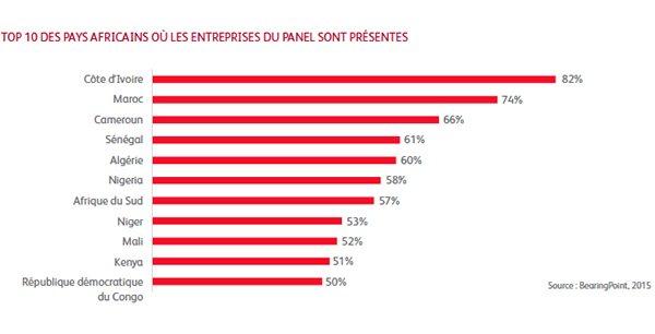 Top 10 des pays africains où les 800 entreprises françaises du panel BearingPoint sont le plus présentes.