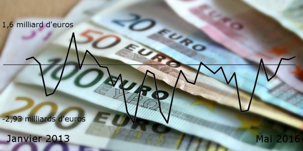L'encours total sur le Livret A et le LDD atteignait 356,6 milliards d'euros fin mai. Ces fonds permettent notamment de financer le logement social en France.