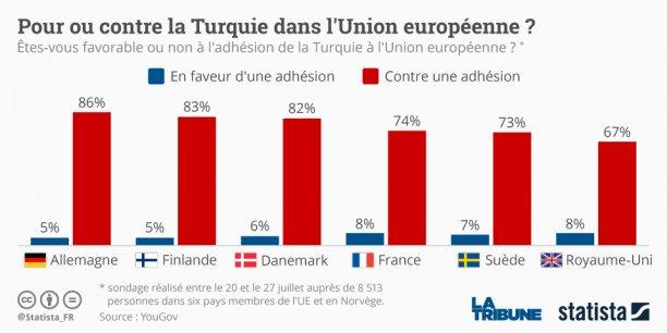 Le ministre des Affaires étrangères allemand Frank-Walter Steinmeier a rejeté la volonté exprimée ces derniers jours par l'Autriche de geler les négociations d'adhésion avec Ankara. (graphique: Statista*)