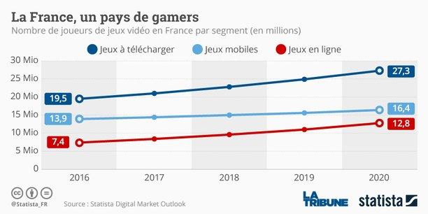 L'acquisition de nouveaux joueurs devrait permettre au marché du jeux vidéo d'avoisiner les 2 milliards d'euros à l'horizon 2020.