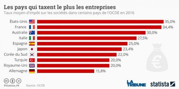 La France affiche l'un des taux moyens sur les sociétés les plus élevés au sein des pays développés.