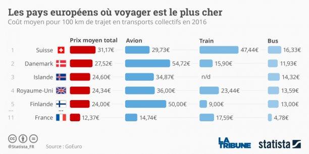 Près de 300 millions de trajets dans 40 pays ont été compilés sur un an pour comparer les prix.
