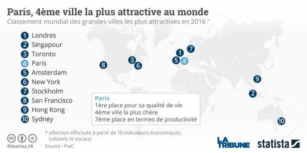Dans le classement international des 30 villes les plus attractives, Paris pointe à la quatrième position et est même en tête sur le critère qualité de vie.