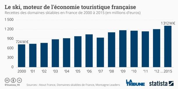La France chute au sommet mais aura tout de même enchaîné trois années consécutives à la première place.