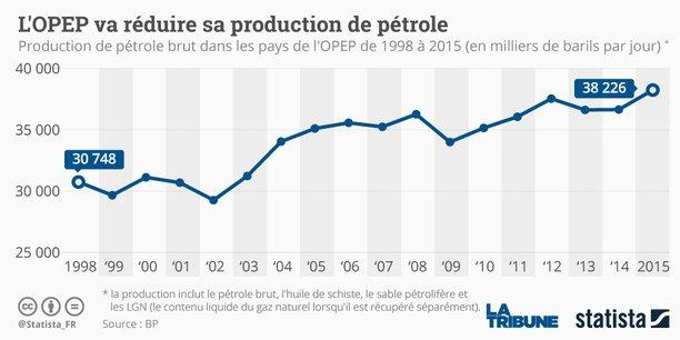 La décision des pays de l'Organisation des pays exportateurs de pétrole a pris les investisseurs par surprise.