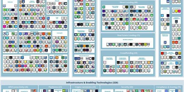 Le paysage mondial des acteurs de la Fintech : 1.237 entreprises ayant levé 120 milliards de dollars et employant 10.000 personnes, selon le rapport signé VB Profiles.