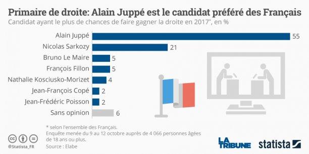 Les sept candidats à la primaire de la droite ne bénéficieront que de 15 minutes chacun de temps de parole lors du premier débat qui va les opposer sur TF1 jeudi 13 octobre.