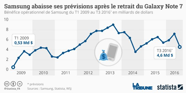 Mardi, la chute du titre de 8,0% avait constitué la plus forte dégringolade de Samsung Electronics en un jour depuis 2008.