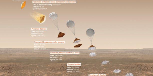 L'atterrisseur Schiaparelli est arrivé sur Mars à la vitesse supersonique de 21.000 km/h lors de la séparation. Il devait se poser en douceur en six minutes seulement. Schiaparelli a subi une décélération de 13 G pour passer de 21.000 km/h à... 10 km/h.