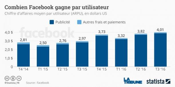 Les marchés se sont moins réjouis de la croissance exceptionnelle de Facebook qu'ils se sont inquiétés du ralentissement de la croissance annoncé pour le quatrième trimestre et l'année 2017.