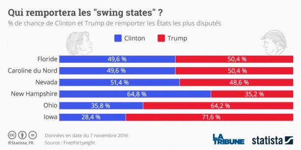 En Floride : Trump est passé de 43,6% d'intentions de vote le 25 septembre (et 43,4% pour Clinton), à 42,4%, le 14 octobre, tandis que la candidate démocrate attirait 45,3% des électeurs à la mi-octobre (contre 43,4% fin septembre). Cela dit, rien n'est joué jusqu'au dernier moment - les Etats indécis (les Swing States) portent bien leur nom.