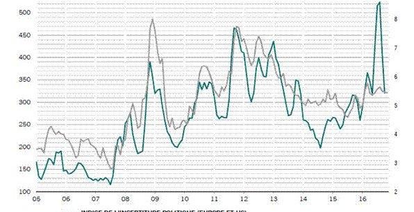Lorsque les incertitudes augmentent, les investisseurs exigent des actions un surcroît de rendement, souligne le gestionnaire d'actifs Pictet.