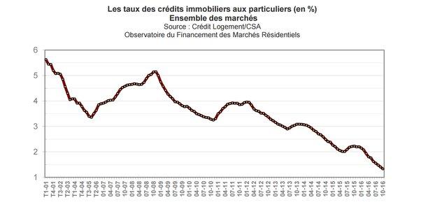 credit immobilier quel taux