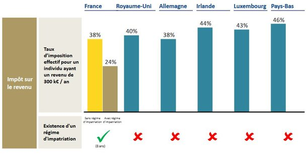 Pour les hauts salaires, la France a le taux d'impôt sur le revenu le plus faible comparé à celui de ses concurrents directs fait valoir Europlace dans son rapport Brexit: la place de Paris en pole position en Europe pour attirer les entreprises.