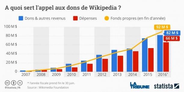 Le mois de décembre représente près de la moitié des dons collectés par la Wikimedia Foundation sur l'année.
