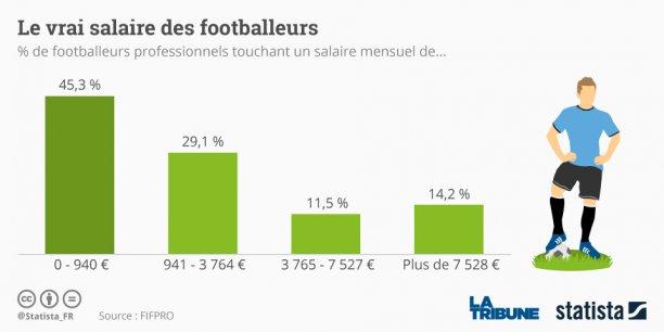 Contrairement à ce que l'on pourrait croire, la plupart des footballeurs professionnels ne gagnent pas des sommes mirobolantes.