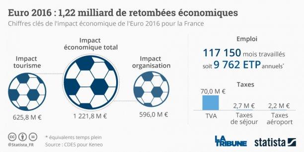 L'économie française peut remercier l'équipe de France de football emmenée notamment par Antoine Griezmann et Laurent Koscielny.