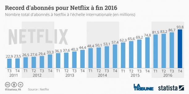 Netflix  a tout intérêt à continuer de conquérir de plus en plus d'abonnés, car le monde de la vidéo en ligne devient très concurrentiel.