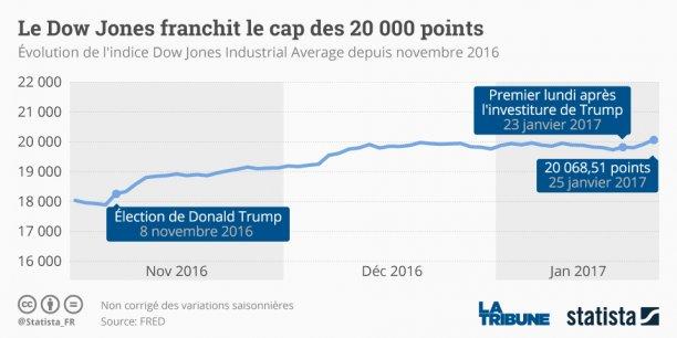 Après avoir hésité à plusieurs reprises ces dernières semaines, l'indice phare de Wall Street a finalement passé cette barre symbolique moins d'une semaine après l'investiture de Donald Trump vendredi. (Photo : mercredi 25 janvier, au New York Stock Exchange, NYSE)