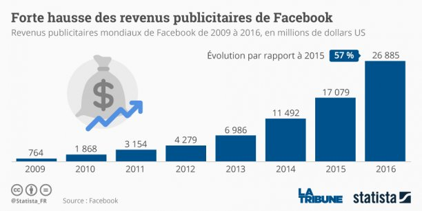 Le chiffre d'affaires global de Facebook a progressé à 8,81 milliards de dollars contre 5,85 milliards au quatrième trimestre 2015.
