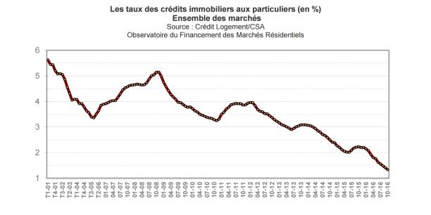 L'impressionnante chute des taux d'intérêts ces dernières années a permis l'année record que vient de vivre la production de crédit immobilier.