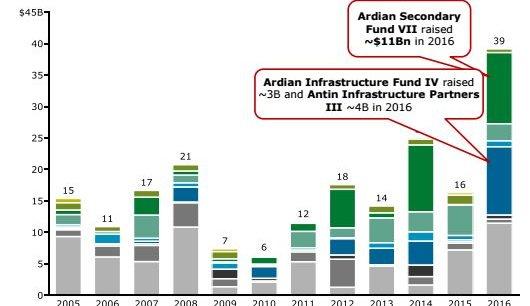 Le géant européen Ardian (ex-Axa Private Equity) a bouclé trois véhicules d'investissement de plus d'un milliard d'euros l'an dernier, dont un méga-fonds de fonds de 10,8 milliards.