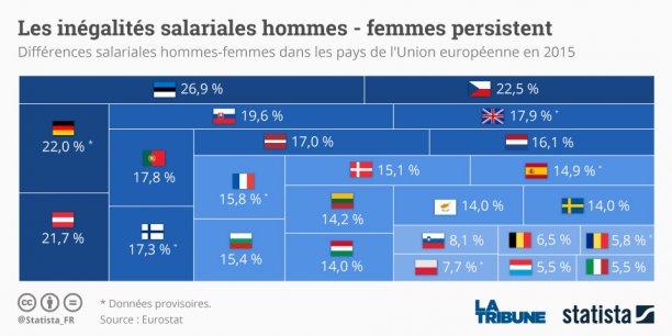 En 2016, la France se classe 17e sur 144 pays pour la place qu'elle accorde aux femmes sur son territoire.