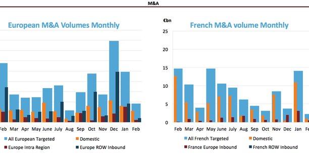 Les acquisitions menées par des acteurs français hors des frontières sont à leur plus haut niveau depuis 2000 en ce début d'année selon le cabinet Dealogic.