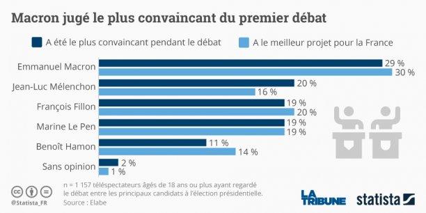 Emmanuel Macron et le journaliste Gilles Bouleau qui animait avec sa consoeur Anne-Claire Coudray la soirée politique sur TF1.