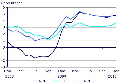 CPI : inflation (hors immobilier); RPI : inflation (immobilier et taxe d'habitation compris)