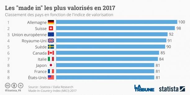 les États-unis occupent la huitième place du classement Made in country index de Statista, derrière des pays comme la Grande-Bretagne, la Suède et le Canada.