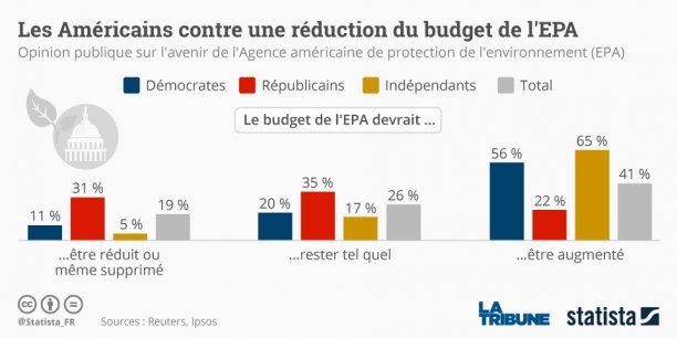 Une majorité d'Américains pense que le budget de l'EPA devrait soit resté tel quel soit être augmenté.