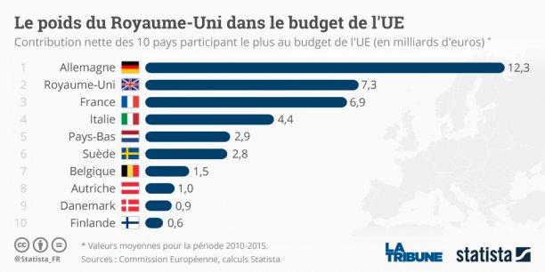 Parmi les 10 premiers pays participant le plus au budget de l'Union européenne, le Royaume-Uni arrive en 2e position avec une contribution nette de 7,3 milliards d'euros derrière l'Allemagne (1re avec 12,3 milliards), la France n'arrivant qu'en 3e position (6,9 milliards).