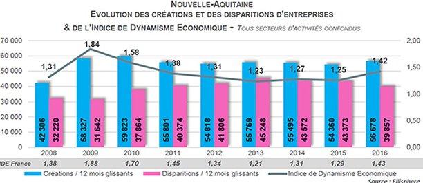Nouvelle-Aquitaine se situe au 3e rang national pour le solde net d'entreprises avec 16.800 entités.
