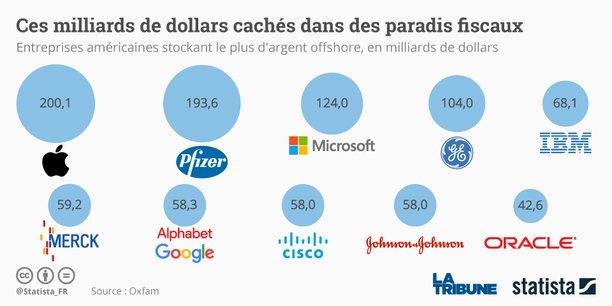 Le géant Apple arrive en tête du classement avec plus de 200 milliards stockés offshore, suivis des laboratoires Pfizer (193,6 milliards) et du groupe informatique Microsoft (124 milliards), selon l'étude.