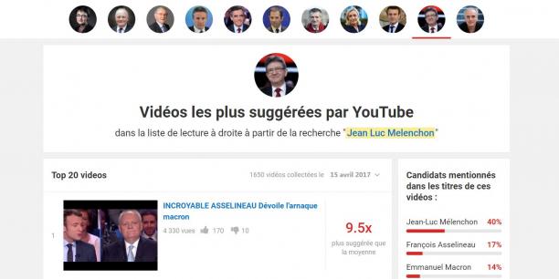 Jean-Luc Mélenchon serait le candidat le plus mis en avant par YouTube, suivi par Marine Le Pen et François Asselineau.
