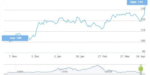 Evolution de l'indice Euro Stoxx Banks depuis six mois. Crédits : Stoxx.