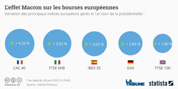Sur les marchés, les résultats du premier tour ont provoqué une première réaction sur l'euro, qui a grimpé dans les premiers échanges en Asie jusqu'à 1,0935 dollar.