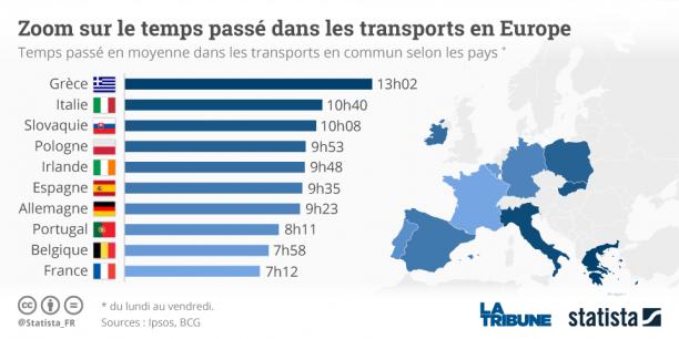 58% des Français se disent insatisfaits de la fluidité du trafic aux heures de pointe.