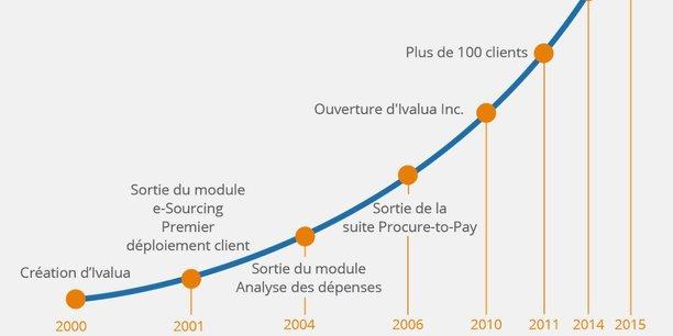 Créée en 2000 par David Khuat-Duy, la société Ivalua, implantée à Orsay dans l'Essonne, compte plusieurs dizaines de milliers d'utilisateurs dans le monde de ses solutions logicielles d'optimisation des achats.