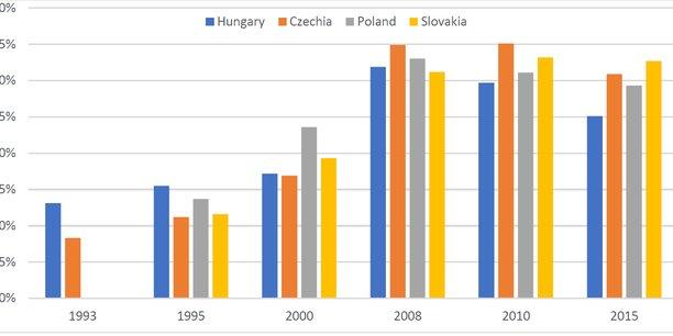 Convergence des salaires entre la Hongrie, la République tchèque, la Pologne et l'Allemagne entre 1993 et 2015 (salaire annuel nominal moyen en euros et en pourcentage du salaire allemand). Source : Confédération Européenne des Syndicats