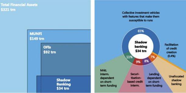 Le shadow banking au sens strict a augmenté de 3,2% à 34.000 milliards en 2015, auquel il faut ajouter les autres intermédiaires financiers (OFI), par exemple les fonds de capital-risque ou de capital-développement, les entreprises de leasing et les captives. Ce graphique permet de comparer aux acteurs financiers non-bancaires (MUNFI, c'est-à-dire assurances, fonds de pension, soit 149.000 milliards de dollars) et à l'ensemble des actifs financiers (321.000 milliards).