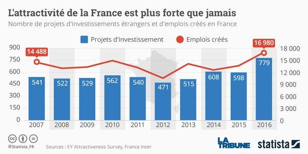 Les Investissements Directs Etrangers En France L