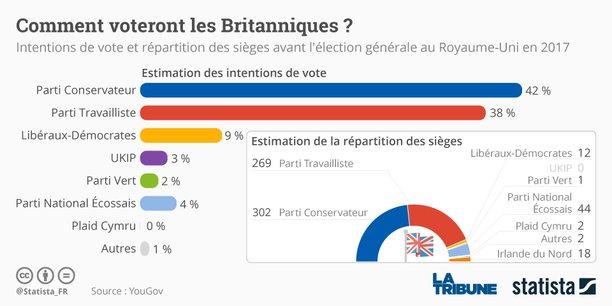 Ce 8 juin 2017, les Britanniques iront voter pour leurs représentants à la Chambre des Communes du Parlement.
