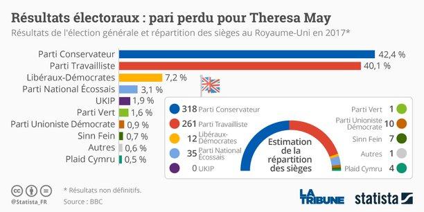 Pour l'heure, les Tories enverraient 318 Members of Parliament à Westminster (la majorité absolue se situe à 326 sièges) contre 261 pour le Labour.