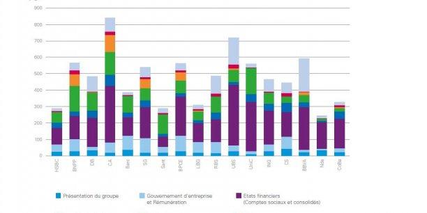 La ventilation du nombre de pages des rapports annuels des banques par parties montre que la responsabilité sociale et environnementale (RSE), en orange, est la plus développée chez les banques françaises, Crédit Agricole, BNP Paribas, Société Générale et BPCE, selon les données collectées par KPMG.