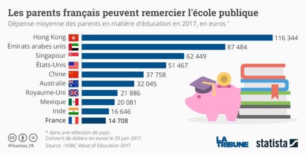 En matière de coût de l'éducation, les parents français sont les mieux lotis.