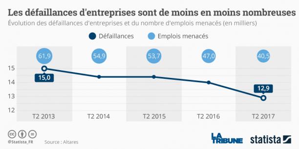 Défaillances d'entreprises : un plus bas jamais vu en vingt ans