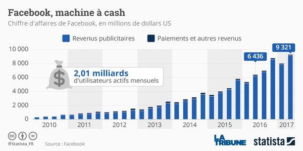 Facebook a aussi augmenté la part de la publicité mobile dans ses recette publicitaires totales: elles représentent 87% de celles-ci, contre 84% au second trimestre 2016.