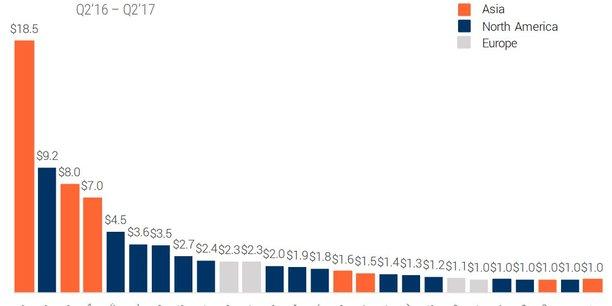 Le cabinet spécialisé CB Insights a identifié 26 licornes (entreprises valorisées plus d'un milliard de dollars) parmi les stars montantes réinventant la finance par la technologie, dont 4 européennes. Mais aucune française (pour l'instant).